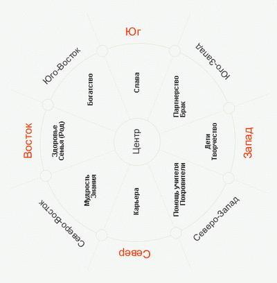 Как оформить свой рабочий стол по ФЕН-ШУЙ